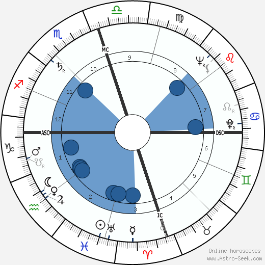 Ralph Abernathy wikipedia, horoscope, astrology, instagram
