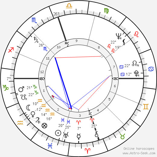 Ralph Abernathy birth chart, biography, wikipedia 2019, 2020
