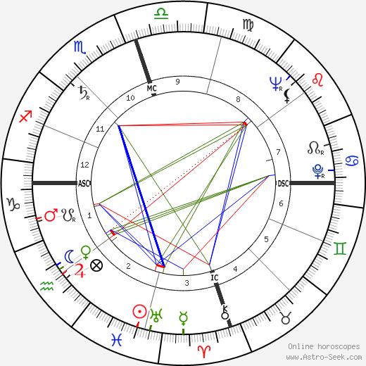 Ralph Abernathy astro natal birth chart, Ralph Abernathy horoscope, astrology