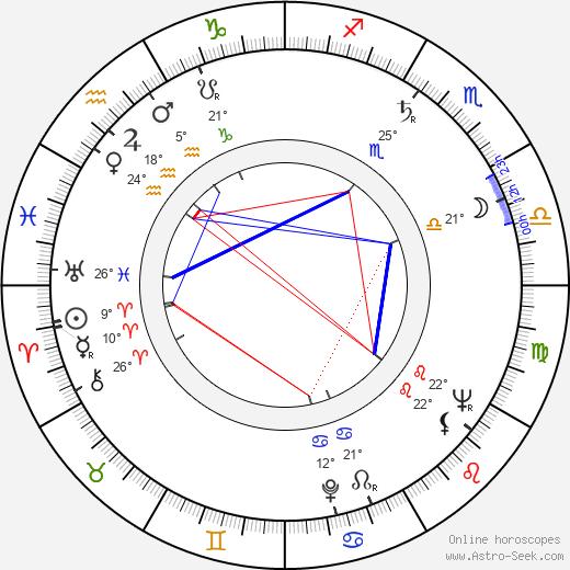 Ray McAnally birth chart, biography, wikipedia 2018, 2019