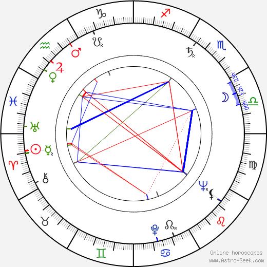 Ray McAnally день рождения гороскоп, Ray McAnally Натальная карта онлайн