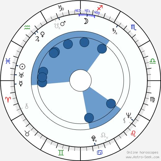 Ric Hutton wikipedia, horoscope, astrology, instagram