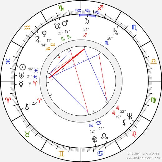 Ric Hutton birth chart, biography, wikipedia 2019, 2020
