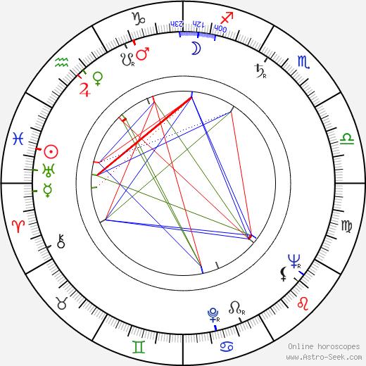 Ric Hutton birth chart, Ric Hutton astro natal horoscope, astrology