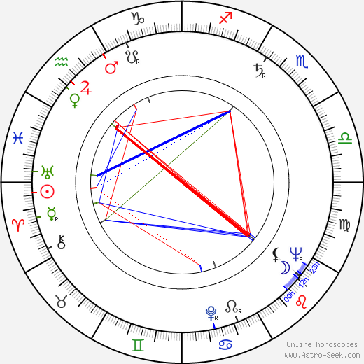 Riz Ortolani birth chart, Riz Ortolani astro natal horoscope, astrology