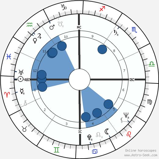 Rowena Jackson wikipedia, horoscope, astrology, instagram