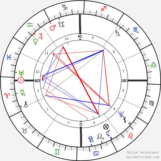 Rowena Jackson день рождения гороскоп, Rowena Jackson Натальная карта онлайн