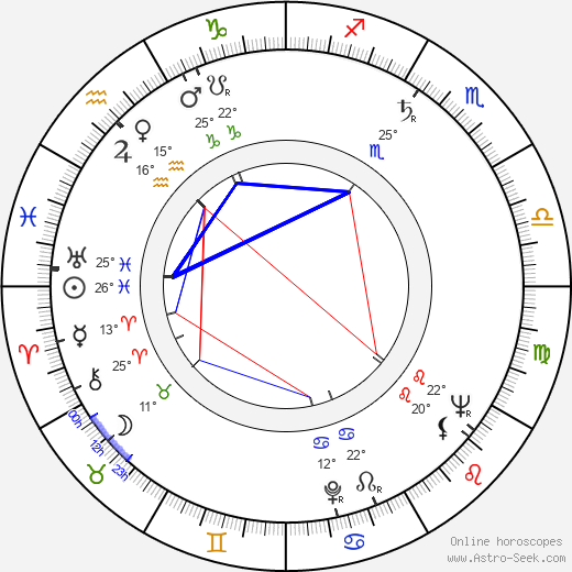 Svatopluk Skládal birth chart, biography, wikipedia 2019, 2020