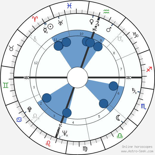 Sydney Chaplin wikipedia, horoscope, astrology, instagram