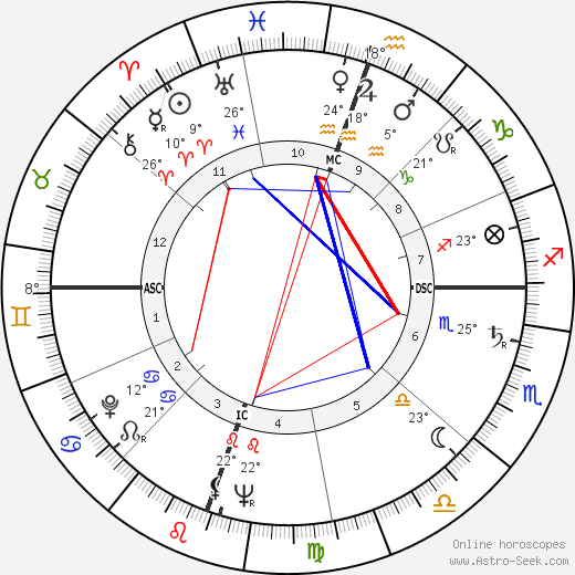 Sydney Chaplin birth chart, biography, wikipedia 2020, 2021