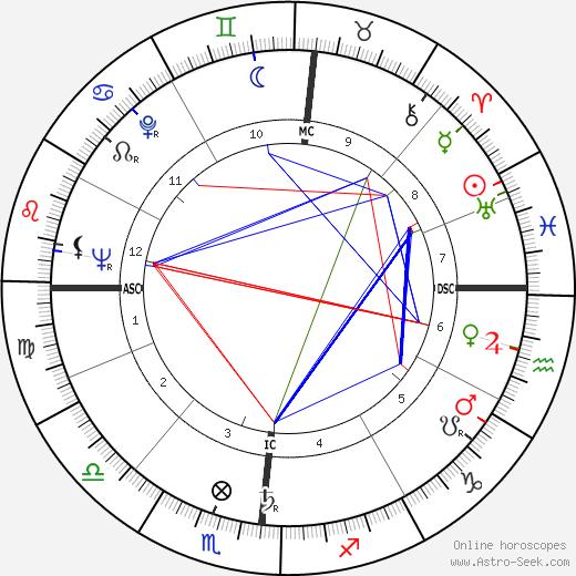 Valerio Zurlini tema natale, oroscopo, Valerio Zurlini oroscopi gratuiti, astrologia
