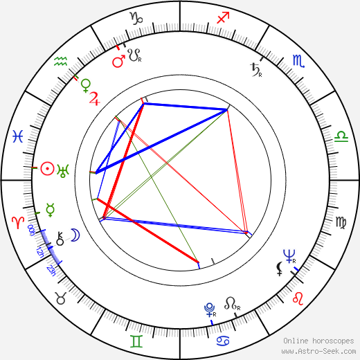 Victor Maddern astro natal birth chart, Victor Maddern horoscope, astrology