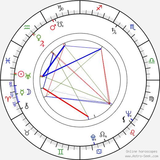 Vladimír Bičík astro natal birth chart, Vladimír Bičík horoscope, astrology