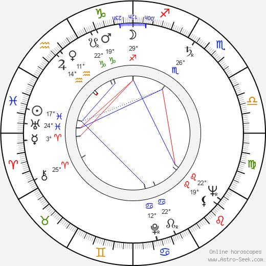 Wolfgang Greese birth chart, biography, wikipedia 2020, 2021