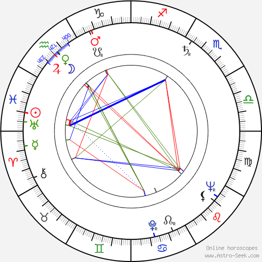Yevgeni Shutov birth chart, Yevgeni Shutov astro natal horoscope, astrology