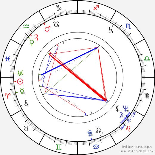 Yrjö Blomstedt birth chart, Yrjö Blomstedt astro natal horoscope, astrology