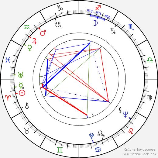 Эндрю Кейр Andrew Keir день рождения гороскоп, Andrew Keir Натальная карта онлайн