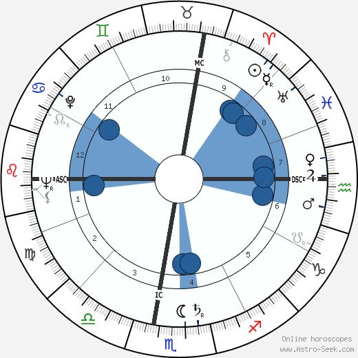 Anne McCaffrey wikipedia, horoscope, astrology, instagram