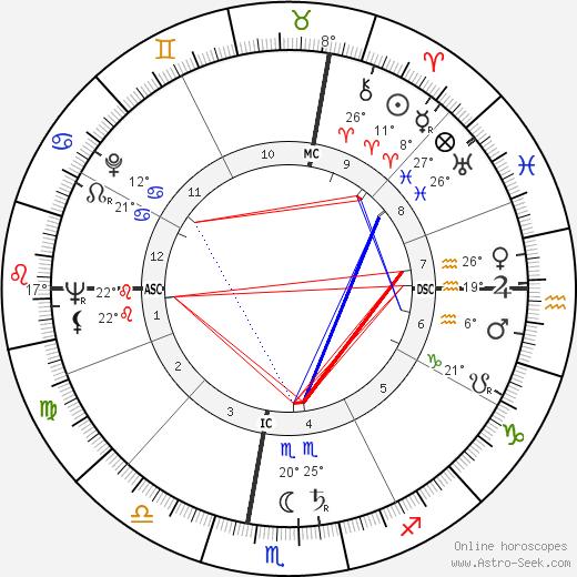 Anne McCaffrey birth chart, biography, wikipedia 2020, 2021