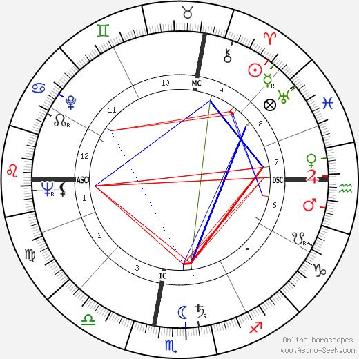 Anne McCaffrey birth chart, Anne McCaffrey astro natal horoscope, astrology