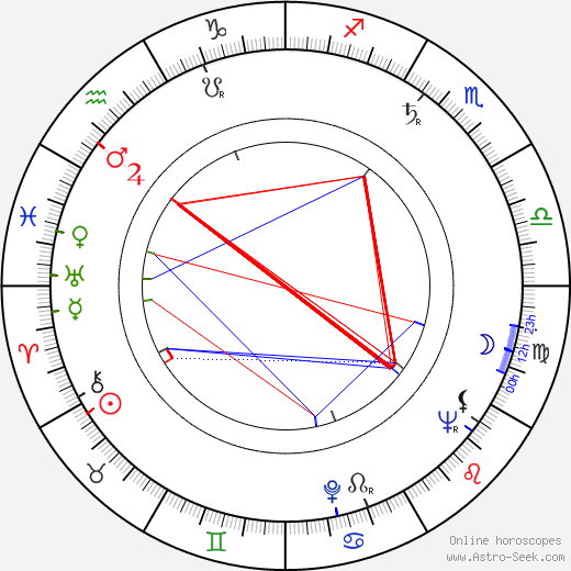 Aram Avakian tema natale, oroscopo, Aram Avakian oroscopi gratuiti, astrologia