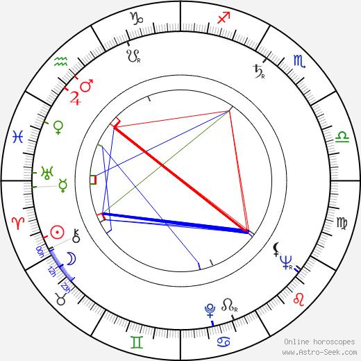 Bruno Balp astro natal birth chart, Bruno Balp horoscope, astrology