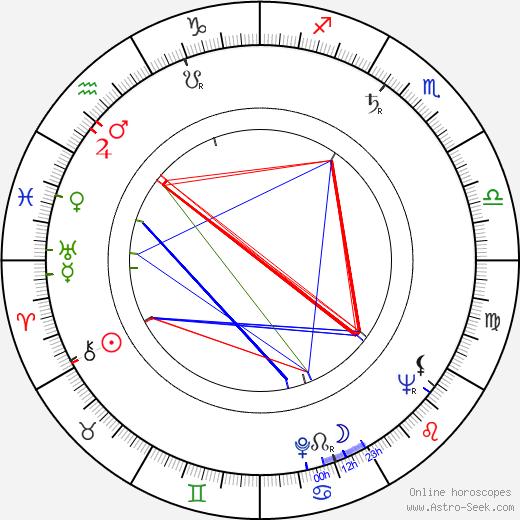 Carlos Márquez tema natale, oroscopo, Carlos Márquez oroscopi gratuiti, astrologia
