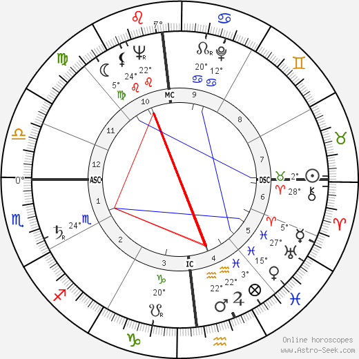 Charlotte Rae birth chart, biography, wikipedia 2020, 2021