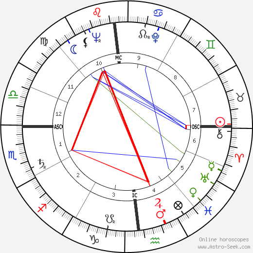 Charlotte Rae birth chart, Charlotte Rae astro natal horoscope, astrology