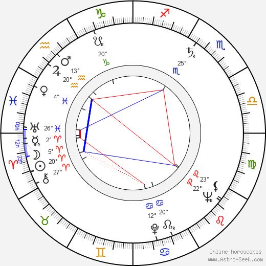 Christo Christov birth chart, biography, wikipedia 2017, 2018