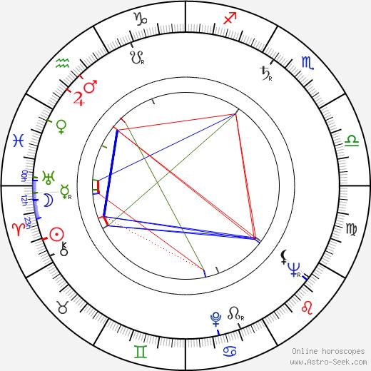 Christo Christov astro natal birth chart, Christo Christov horoscope, astrology