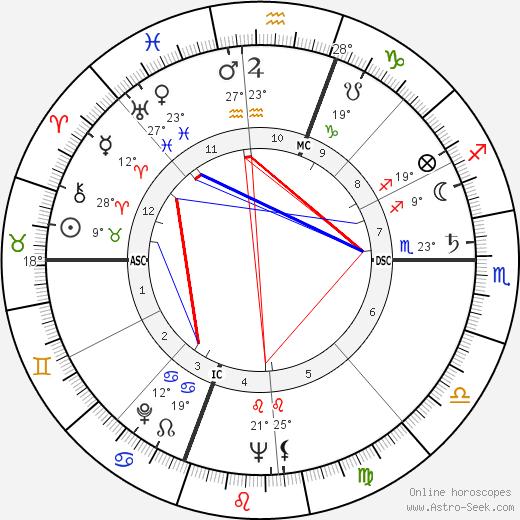 Cloris Leachman Биография в Википедии 2020, 2021