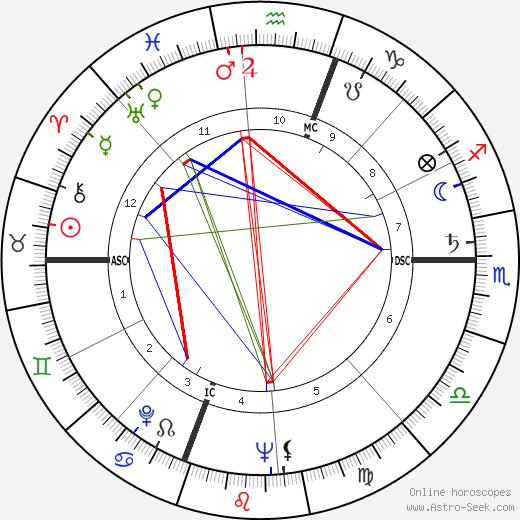Клорис Личмен Cloris Leachman день рождения гороскоп, Cloris Leachman Натальная карта онлайн