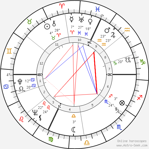 Corin Tellado birth chart, biography, wikipedia 2018, 2019