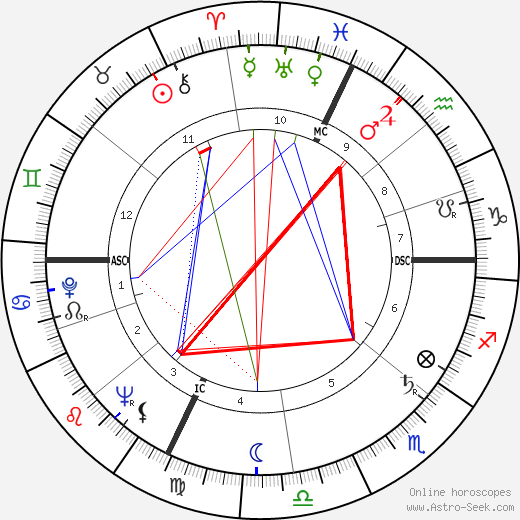 Corin Tellado astro natal birth chart, Corin Tellado horoscope, astrology