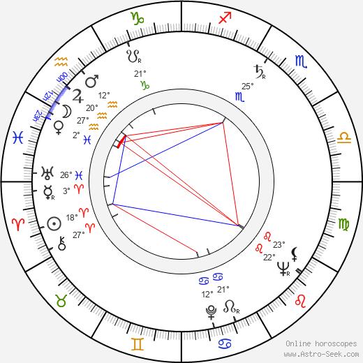 David Detiege birth chart, biography, wikipedia 2019, 2020