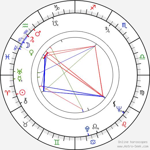 David Detiege astro natal birth chart, David Detiege horoscope, astrology
