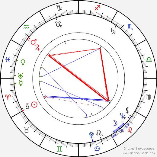 Elena Verdugo birth chart, Elena Verdugo astro natal horoscope, astrology