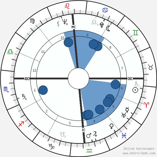Eugene Priest Forrester wikipedia, horoscope, astrology, instagram