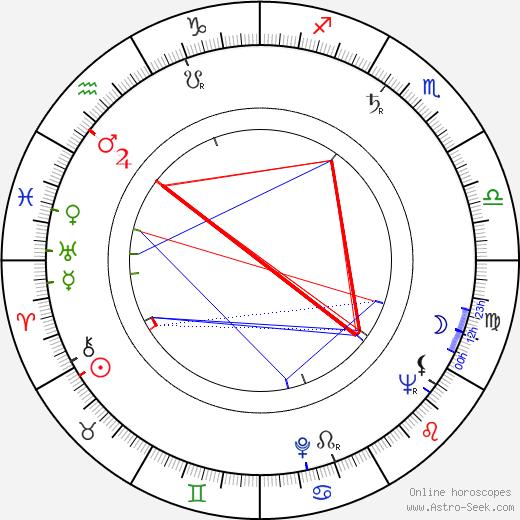 Eva Janizskovska день рождения гороскоп, Eva Janizskovska Натальная карта онлайн