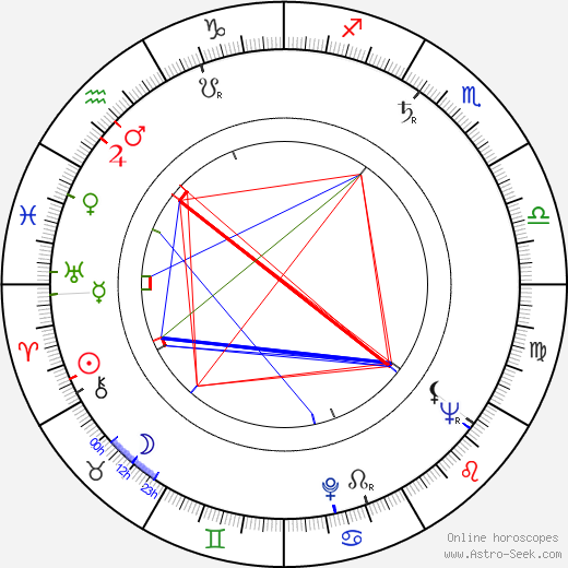 František Daniel birth chart, František Daniel astro natal horoscope, astrology