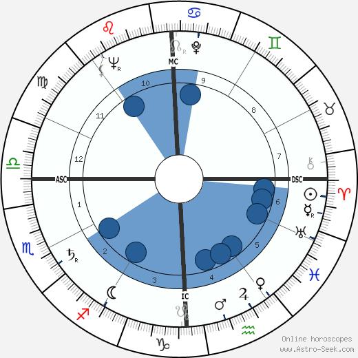 Gus Grissom wikipedia, horoscope, astrology, instagram