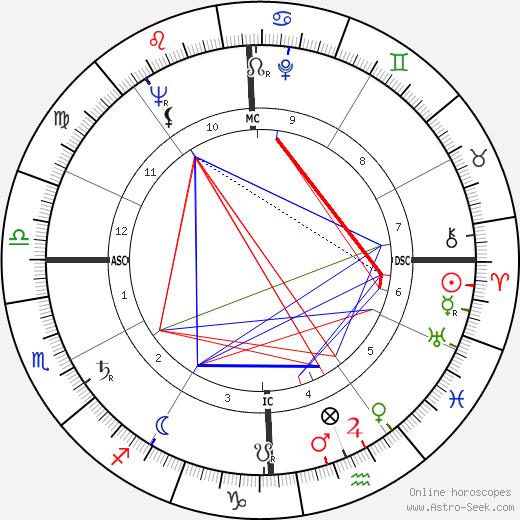 Вирджил Айвэн Гриссом Gus Grissom день рождения гороскоп, Gus Grissom Натальная карта онлайн