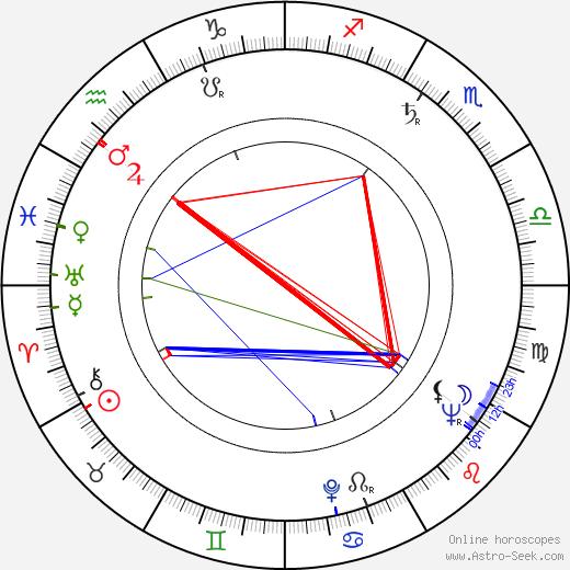 Harald Leipnitz birth chart, Harald Leipnitz astro natal horoscope, astrology