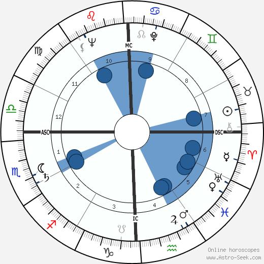 Harper Lee wikipedia, horoscope, astrology, instagram