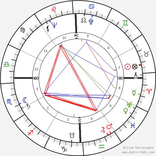 Харпер Ли Harper Lee день рождения гороскоп, Harper Lee Натальная карта онлайн