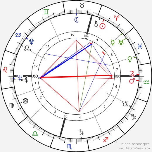 Heinz Neuhaus день рождения гороскоп, Heinz Neuhaus Натальная карта онлайн