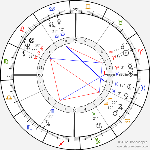 Hugh Hefner birth chart, biography, wikipedia 2019, 2020