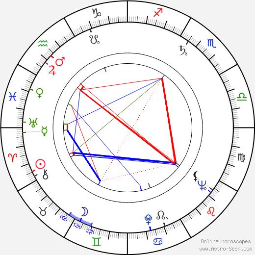 Igor Przegrodzki день рождения гороскоп, Igor Przegrodzki Натальная карта онлайн