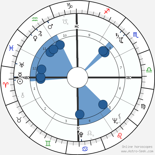 Jack Brabham wikipedia, horoscope, astrology, instagram